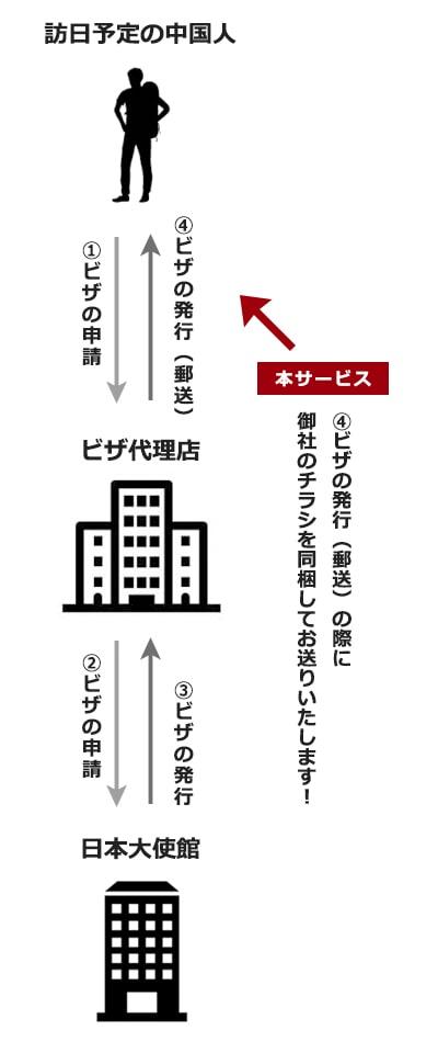 ビザ取得のフロー図
